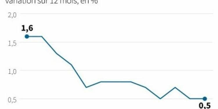 L'inflation reste faible en zone euro, la BCE dans l'attente