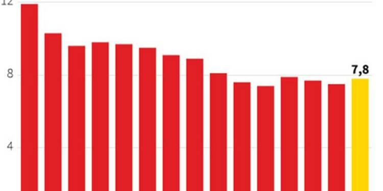 La croissance du PIB chinois a accéléré à 7,8% au 3e trimestre