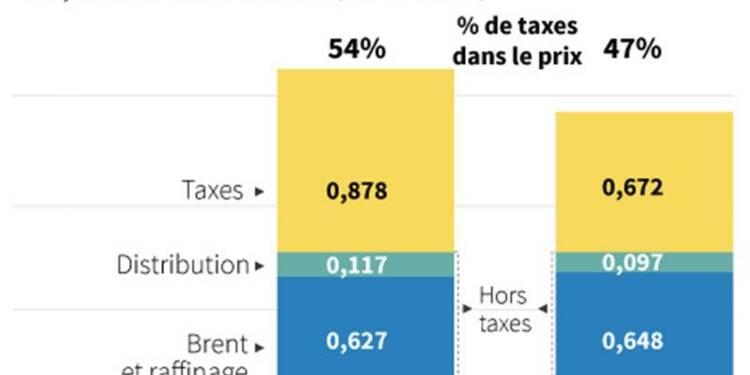 Taxer le diesel, l'espoir des raffineries françaises