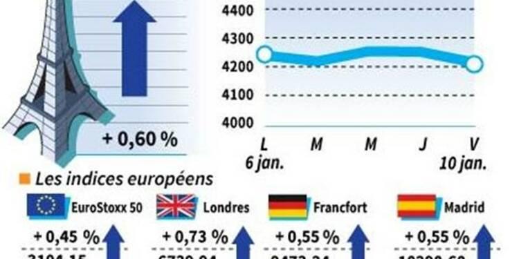 Les Bourses européennes terminent en hausse, Paris gagne 0,6%