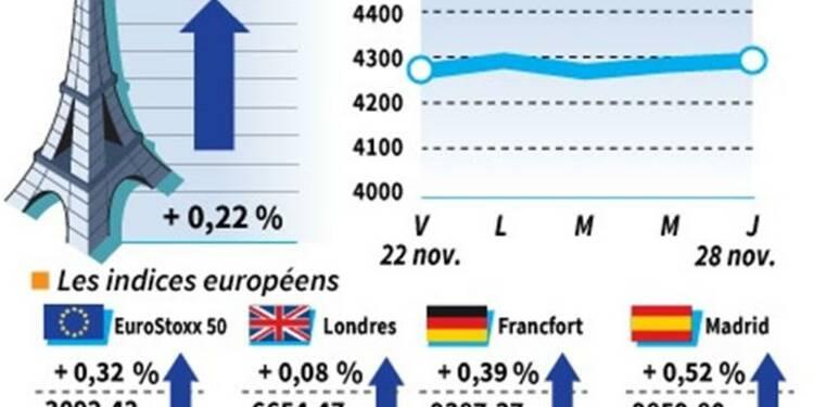 Les Bourses européennes clôturent en hausse, Paris gagne 0,22%