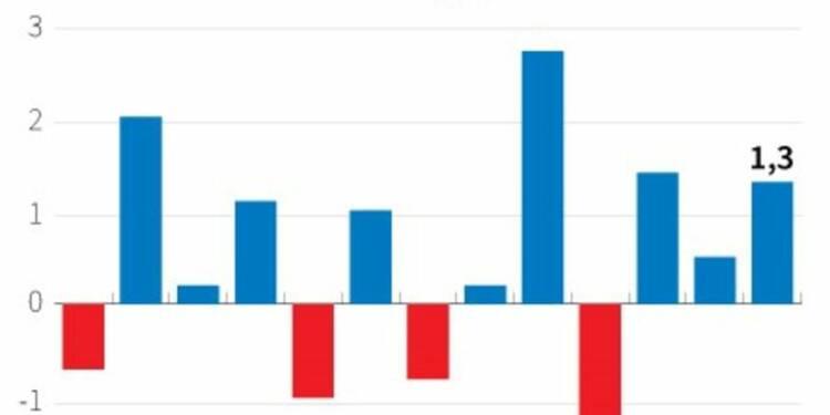 Forte hausse des ventes au détail en avril en Grande-Bretagne