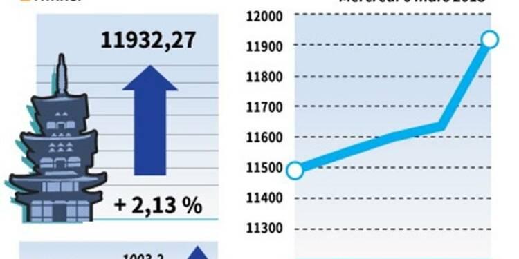 La Bourse de Tokyo s'adjuge 2,13% en clôture, Sharp en vedette