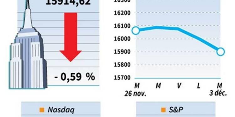 Le Dow Jones perd 0,59%, le Nasdaq cède 0,2%
