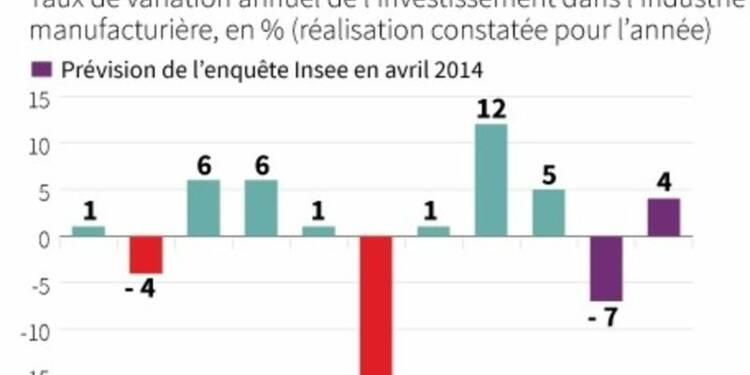 Investissements industriels prévus en hausse de 4% en 2014