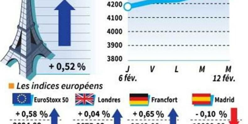 Hausse des marchés européens; grâce aux statistiques chinoises