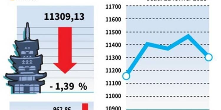La Bourse de Tokyo finit en baisse de 1,39%