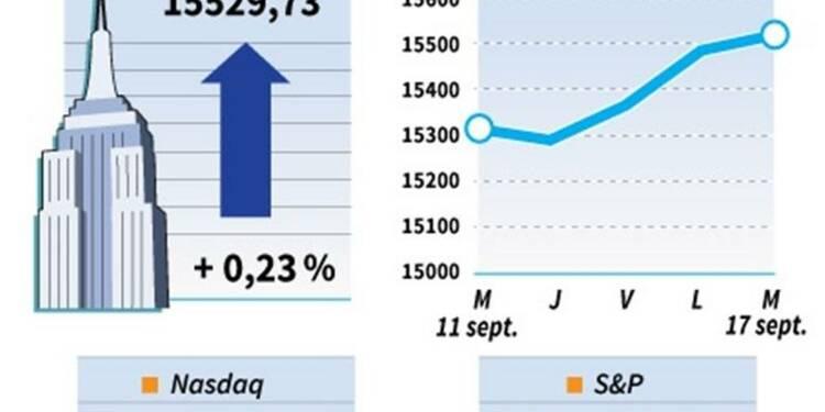 Le Dow Jones gagne 0,23%, le Nasdaq prend 0,75%