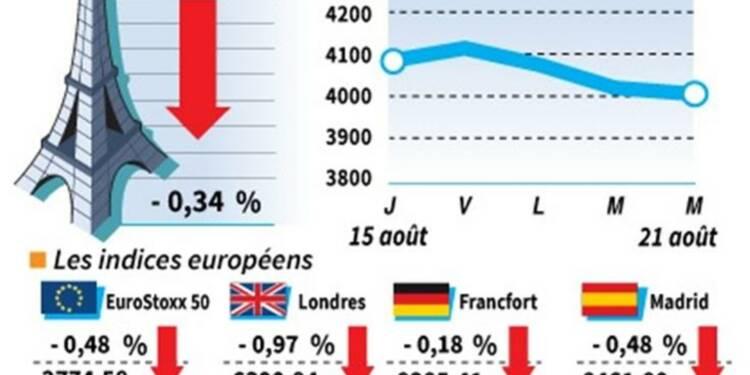 Les Bourses européennes finissent une nouvelle fois en recul