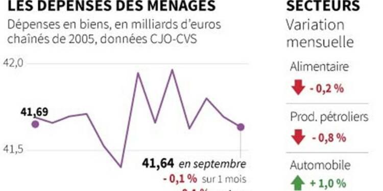 La consommation des ménages a encore baissé en septembre