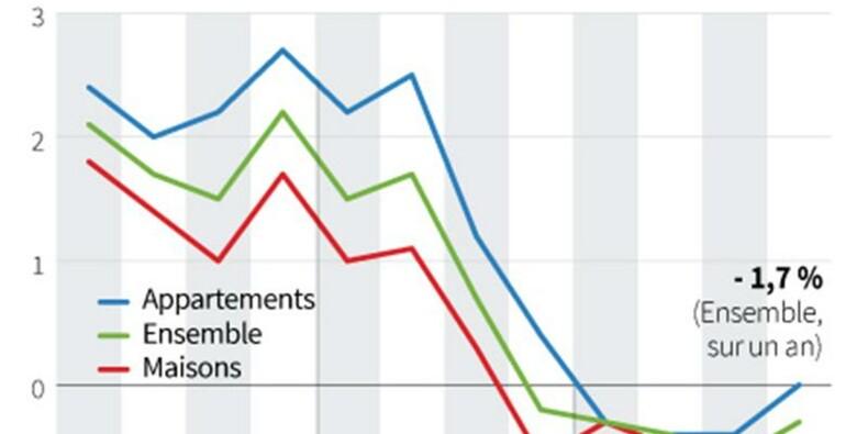 Nouvelle baisse des prix des logements anciens au 4e trimestre