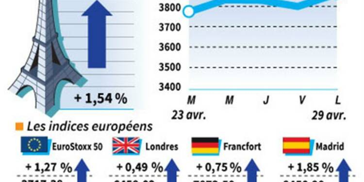 Les marchés européens clôturent en hausse, l'Italie rassure