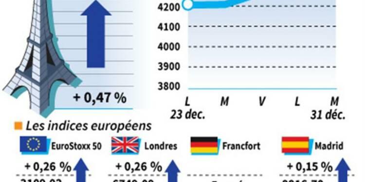 Les marchés européens ouverts terminent sur une note haussière
