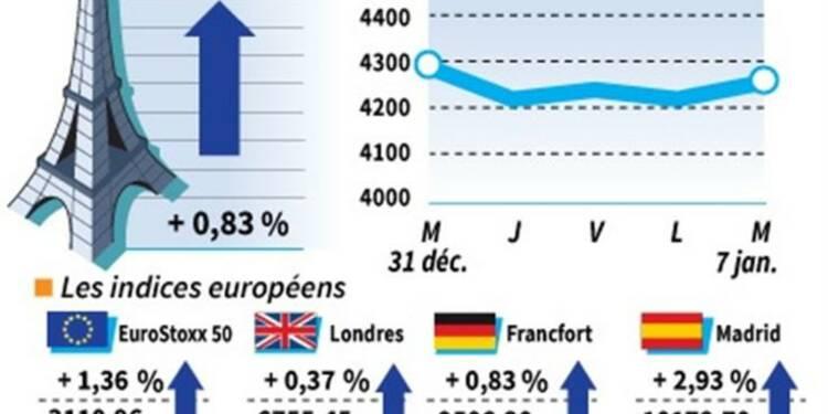 Clôture des marchés européens en nette progression
