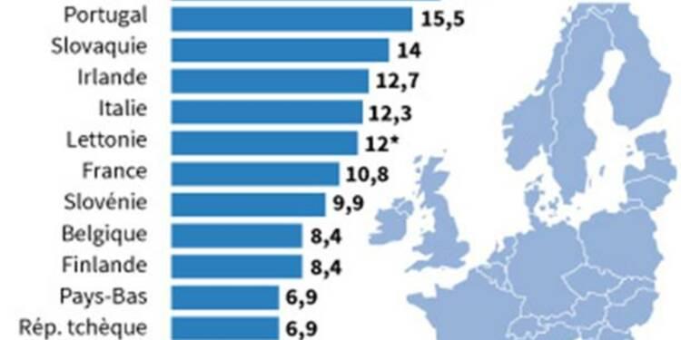 Stabilité du taux de chômage dans la zone euro, à 12,1%