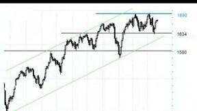 Retour en milieu de range pour le MSCI World