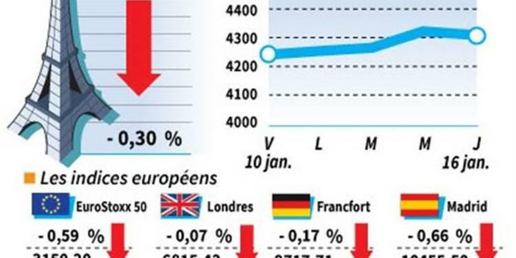 Les Bourses européennes terminent en léger recul, Paris cède 0,3%