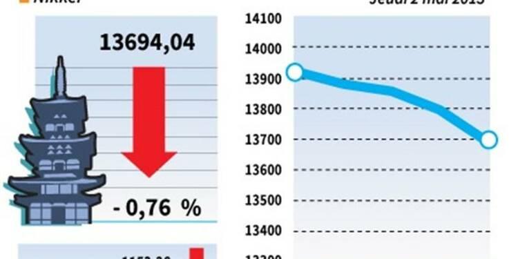 La Bourse de Tokyo finit en baisse de 0,76%
