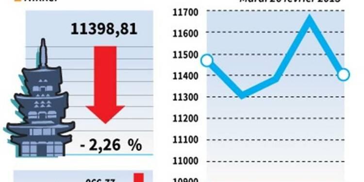 La Bourse de Tokyo finit en forte baisse de 2,26%