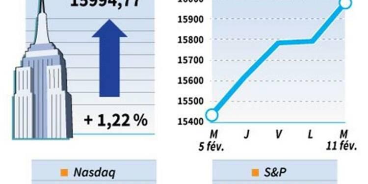 Le Dow Jones gagne 1,21%, le Nasdaq prend 1,02%