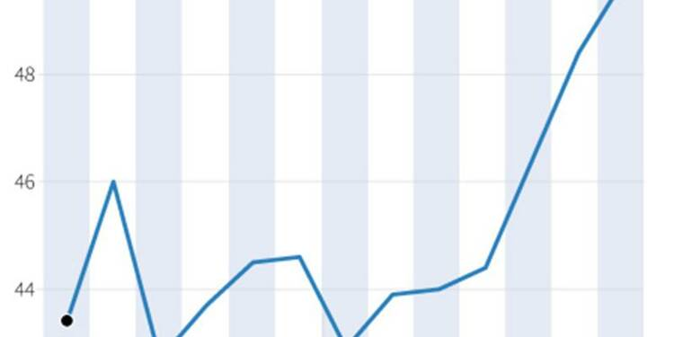 L'indice PMI de juillet présage un rebond de l'économie française