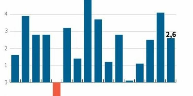 La croissance américaine au 4e trimestre révisée à la hausse