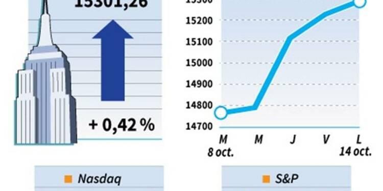 Le Dow Jones gagne 0,42%, le Nasdaq prend 0,62%