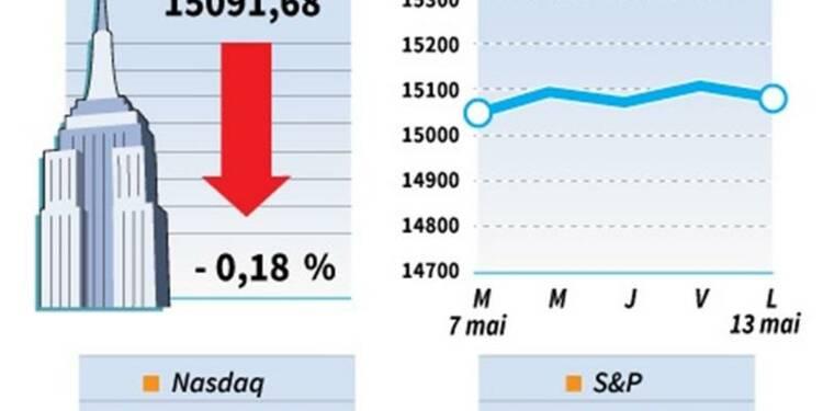 Wall Street termine en ordre dispersé