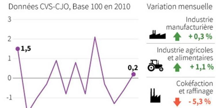 Hausse de 0,2% de la production industrielle en août
