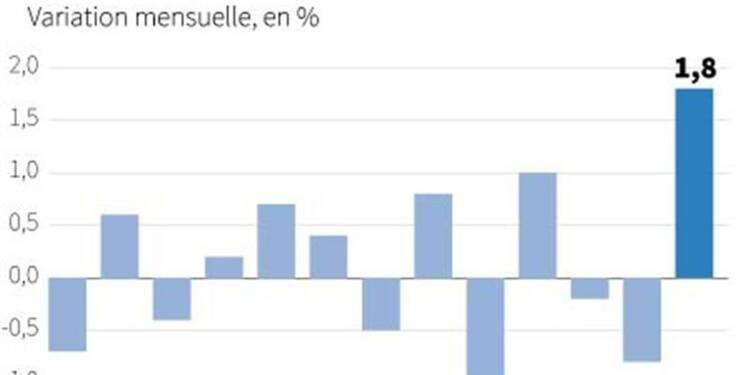 La production industrielle en nette hausse dans la zone euro