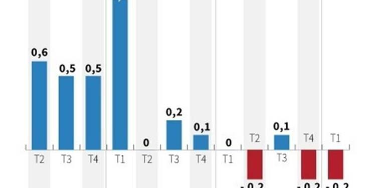 L'Insee confirme la contraction de 0,2% du PIB au 1er trimestre