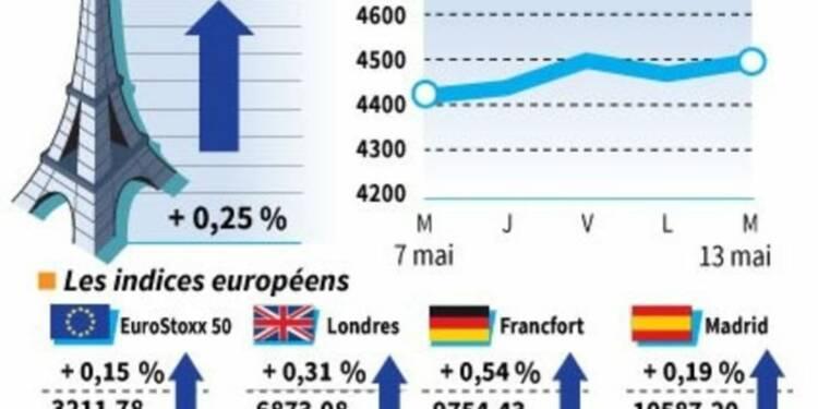 Les marchés européens clôturent en légère hausse