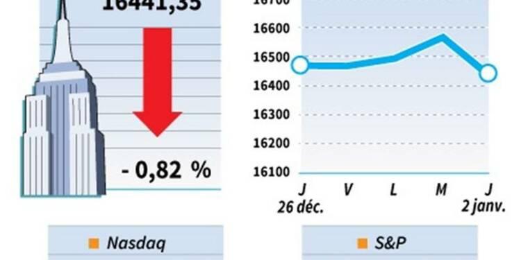 Le Dow Jones perd 0,82%, le Nasdaq cède 0,80%