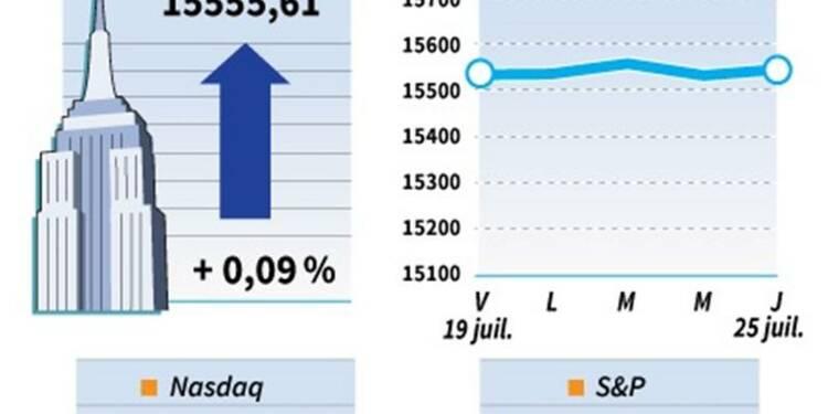 Le Dow Jones gagne 0,09%, le Nasdaq prend 0,71%