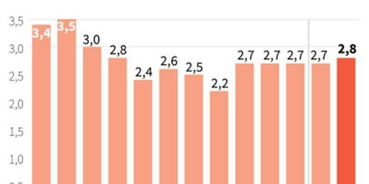 L'inflation britannique à son plus haut niveau en neuf mois