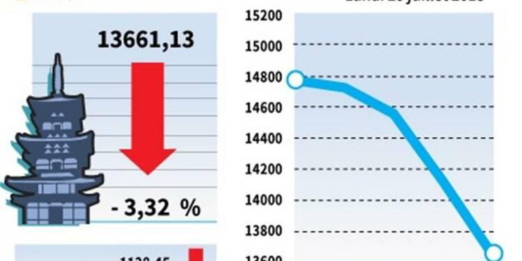 La Bourse de Tokyo chute de 3,32%, le Nikkei à moins de 14.000