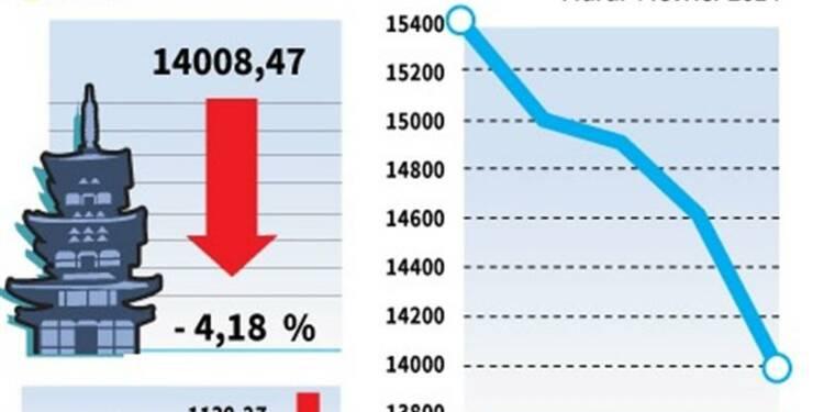 La Bourse de Tokyo chute de 4,18% à la clôture