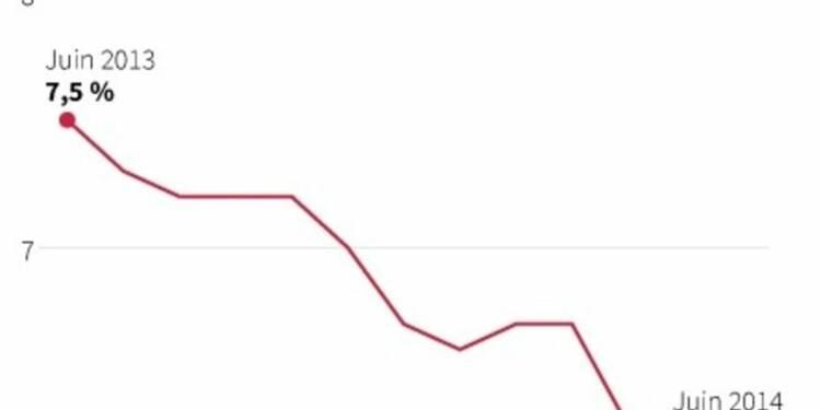 L'emploi en forme aux États-Unis, le chômage tombe à 6,1%