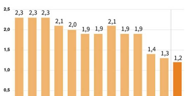 Baisse de 0,5% des prix à la consommation en janvier