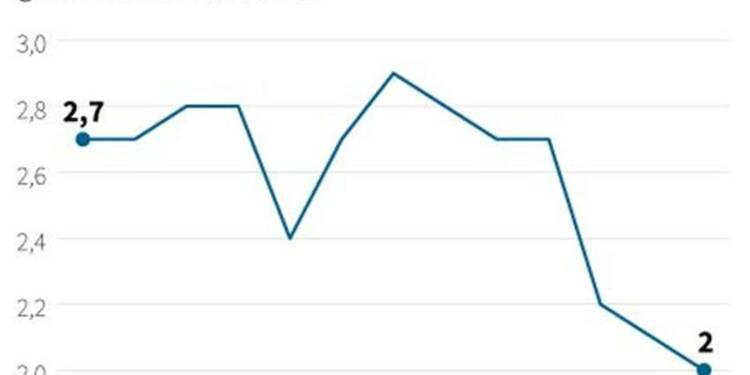 L'inflation britannique tombe au niveau de l'objectif de la BoE