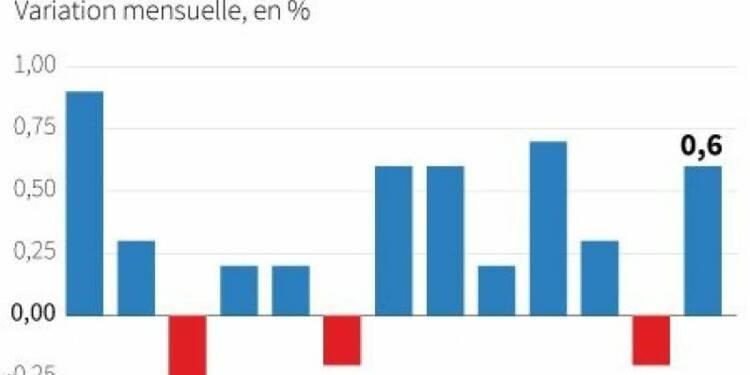 Net rebond de l'activité manufacturière en février aux Etats-Unis