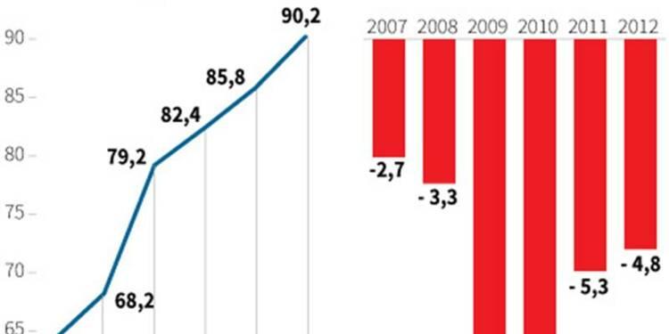 Le déficit 2012 augure mal de la suite