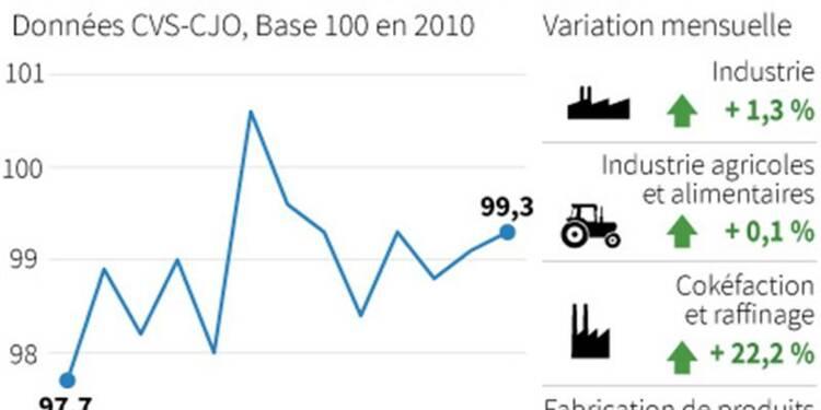 Hausse de 1,3% de la production industrielle en novembre