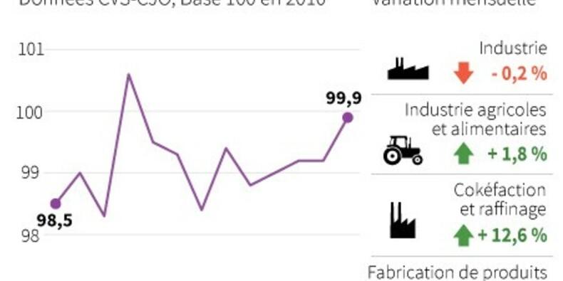 Baisse de 0,2% de la production industrielle en janvier