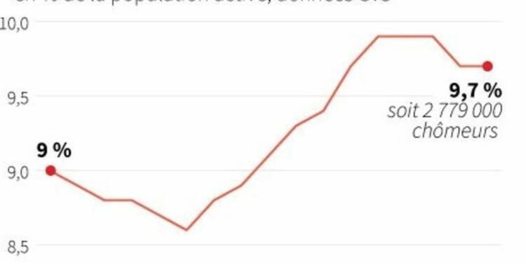 Le taux de chômage à 9,7% au 1er trimestre, 10,1% avec les Dom