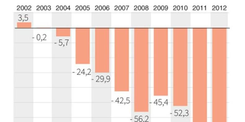 Le déficit commercial de la France à 67 milliards d'euros en 2012