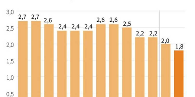 L'inflation en zone euro à son plus bas niveau depuis mi-2010