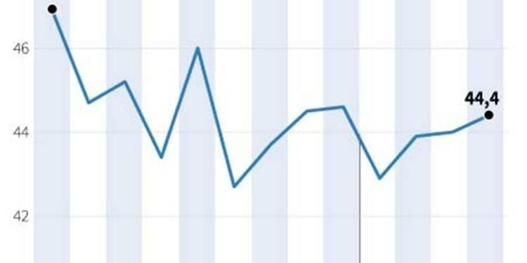 Climat des affaires en baisse dans l'industrie en avril