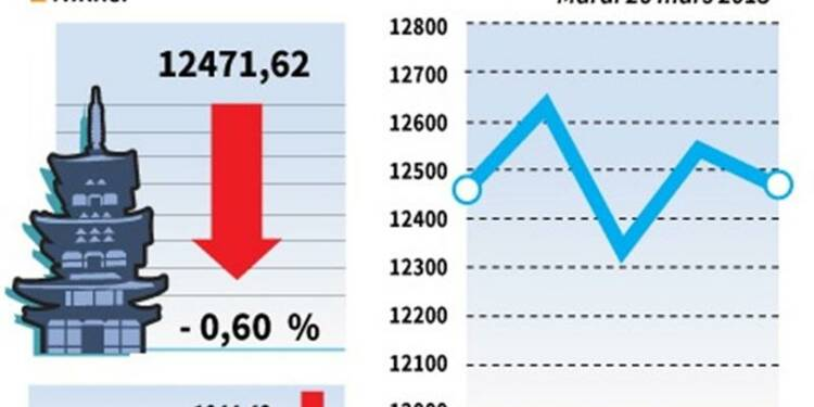 La Bourse de Tokyo finit en baisse de 0,60%