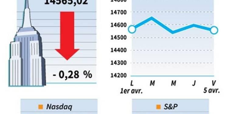 Le Dow Jones perd 0,28% à la clôture, le Nasdaq cède 0,66%